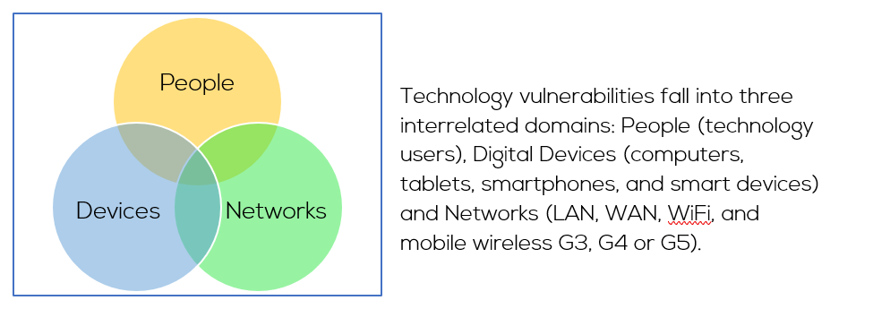 Cybercrime Vulnerabilities Venn Diagram showing sets: People, Devices & Networks