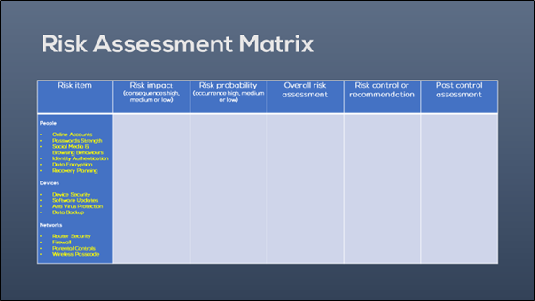 Matrix with 6 columns: Risk item, risk impact, risk probability, overall risk assessment, risk control, and post control assessment.